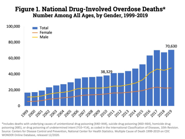 2019 drug overdose statistics